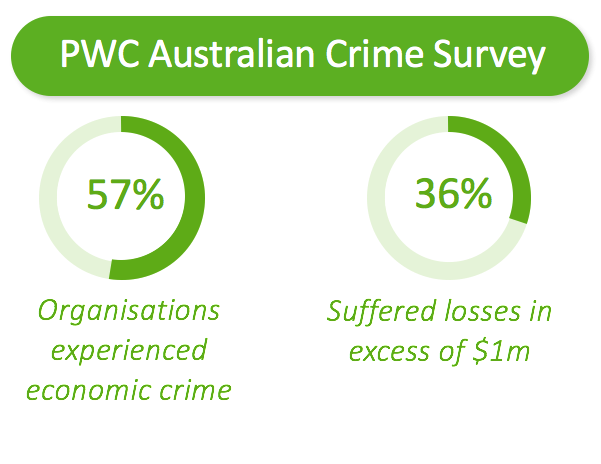 Australian crime survey